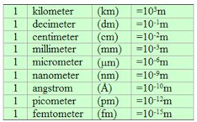 Photo of وحدات القياس وتحويلاتها